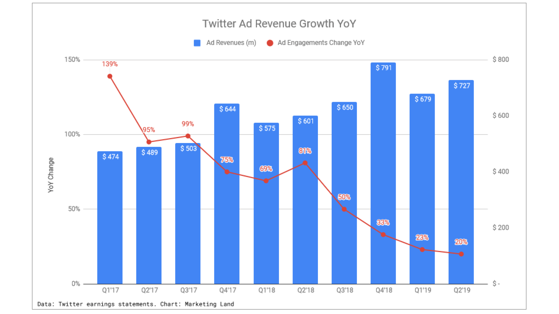 Twitter ad revenue up 21% in Q2, ad engagement growth continues to slow