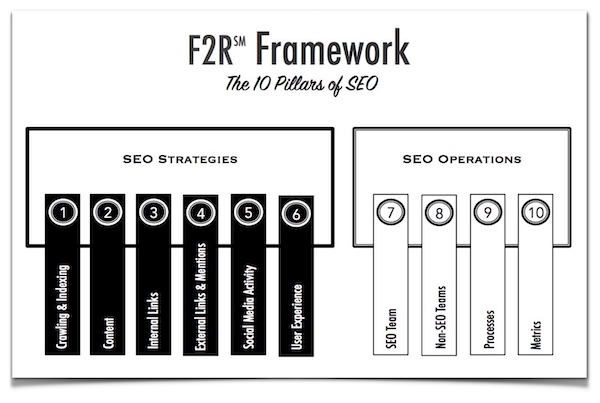 10 Pillars of SEO by Jessica Bowman