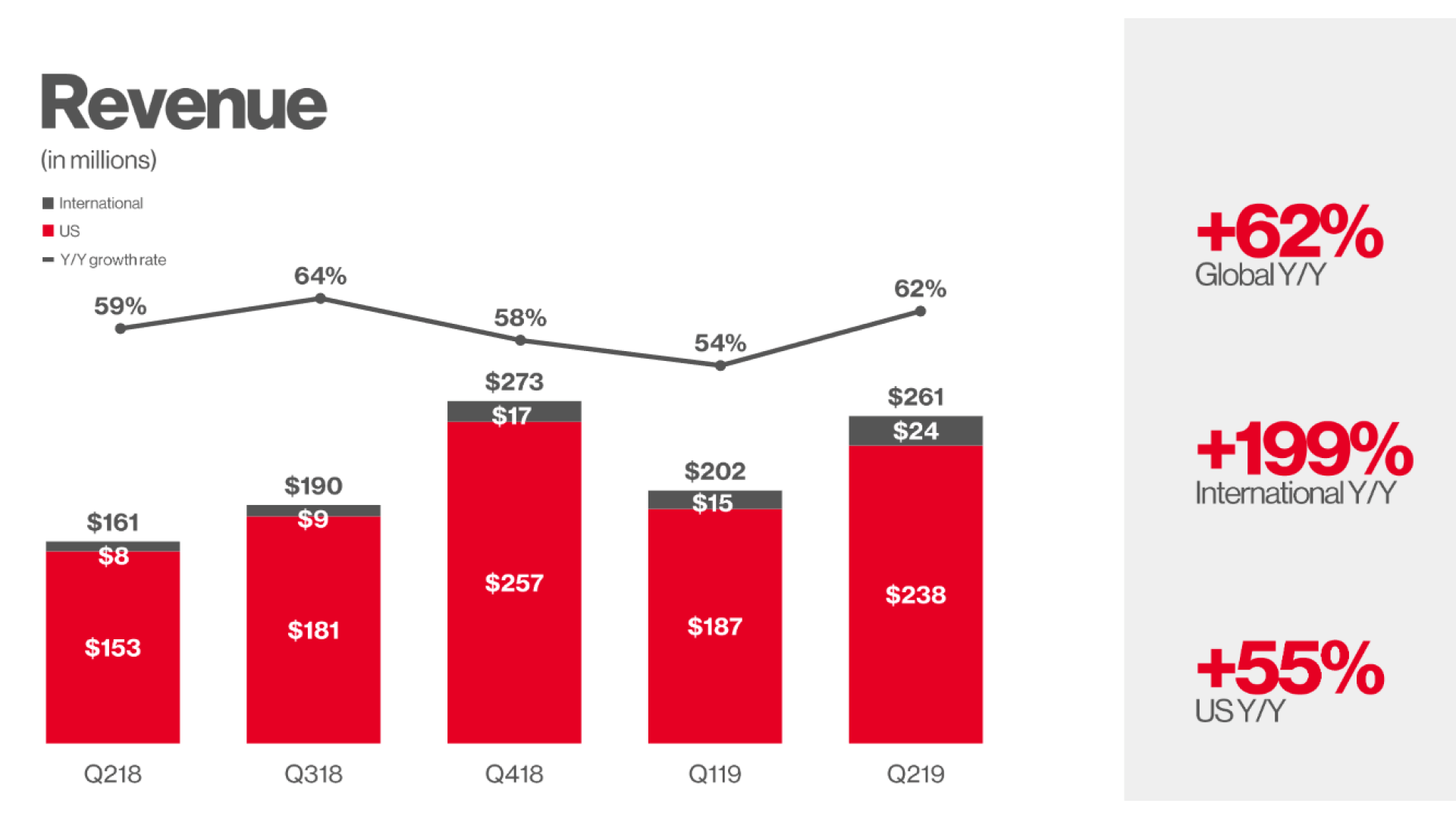 Pinterest revenue jumps 62%, monthly active users reaches 300 million