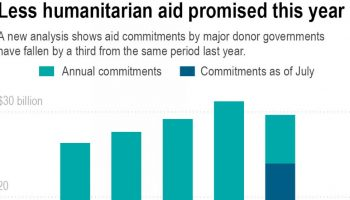 AP Exclusive: Aid from top donors drops even as need soars