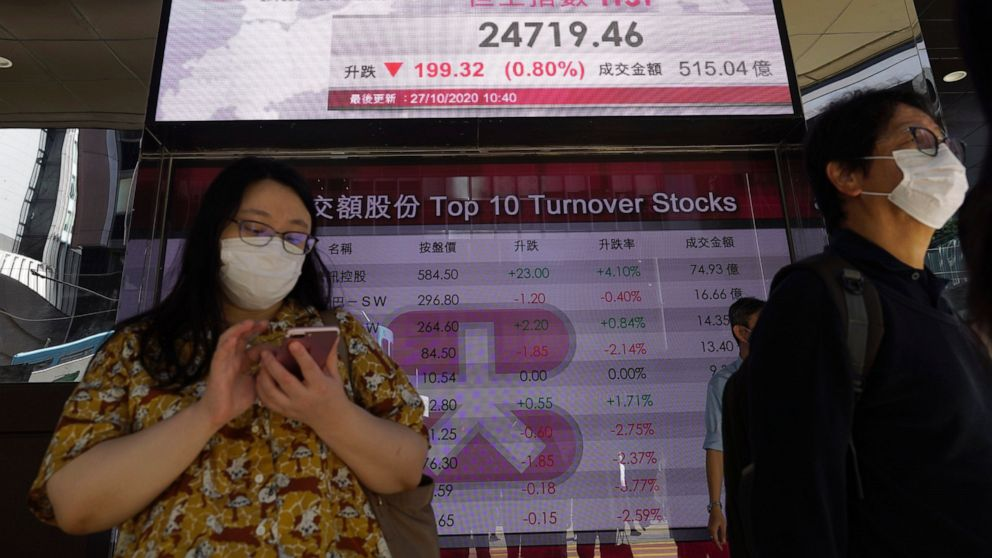 Asian stocks fall on worries over rising virus cases, US aid