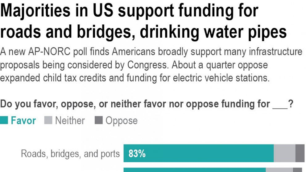 AP-NORC poll: Parties split on some infrastructure proposals